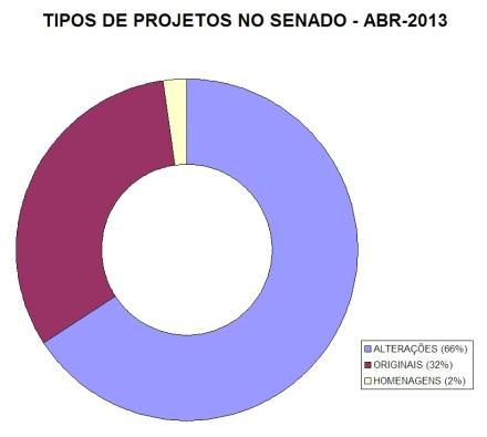 """Fonte: Senado / """"Leis em Projeto"""""""